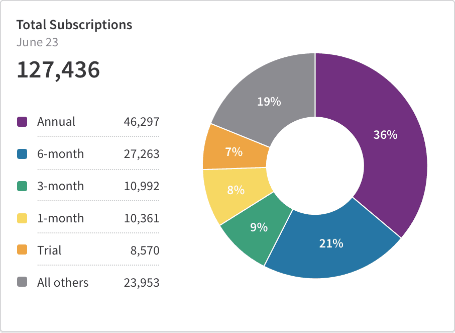 Total Subscriptions